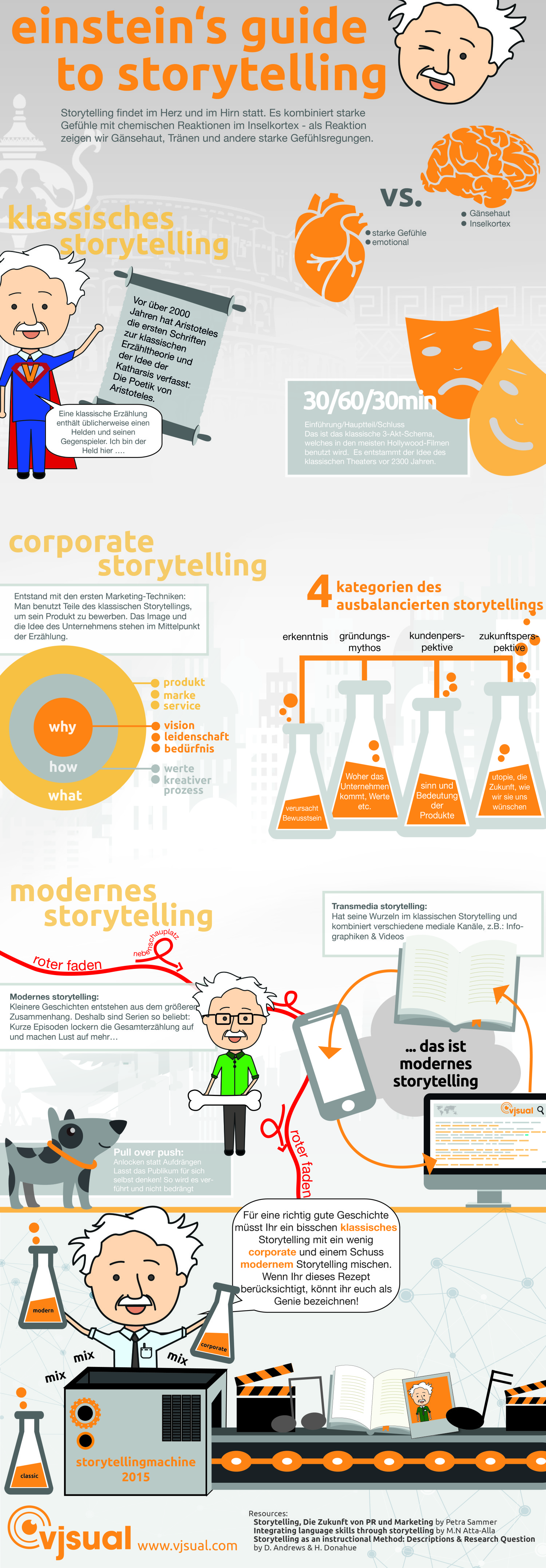 Einstein's guide to storytelling - DE