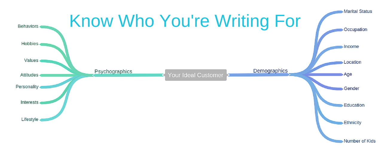 Know Who You're Writing For